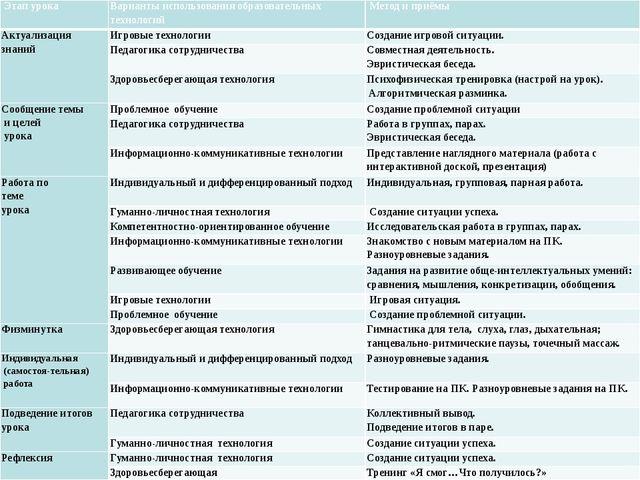 Этапурока Вариантыиспользованияобразовательных технологий Метод иприёмы Акту...