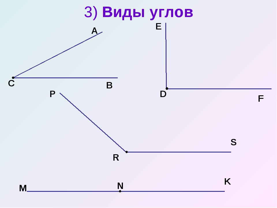 3) Виды углов