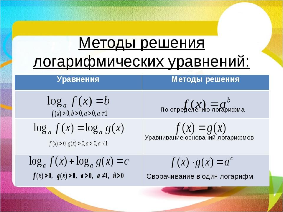 Методы решения логарифмических уравнений: УравненияМетоды решения  По опред...