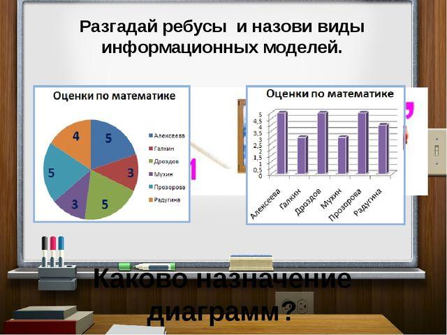 Разгадай ребусы и назови виды информационных моделей. Каково назначение диагр...