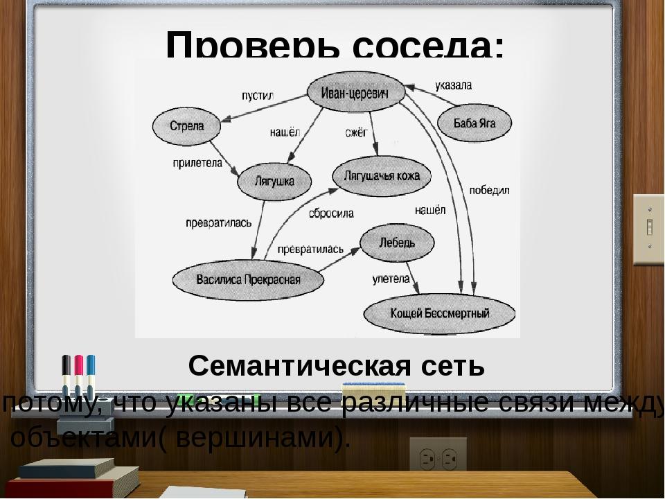 Проверь соседа: Семантическая сеть потому, что указаны все различные связи ме...