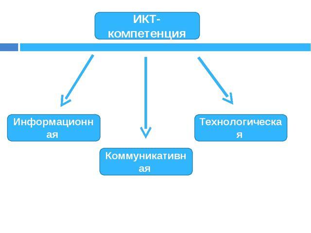 ИКТ-компетенция Информационная Технологическая Коммуникативная
