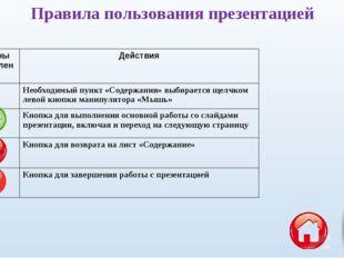 Правила пользования презентацией Органы управленияДействия Необходимый пунк