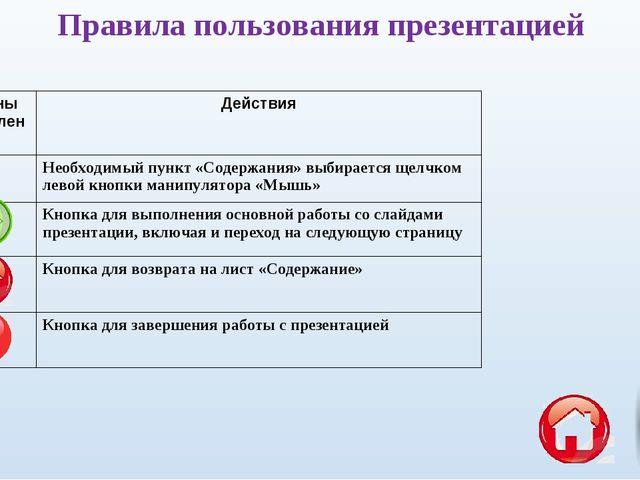 Правила пользования презентацией Органы управленияДействия Необходимый пунк...