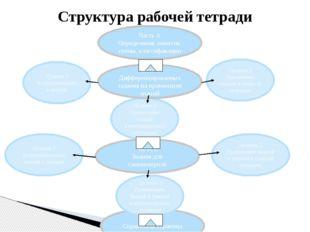 Уровень 2 Применение знаний и умений в сходной ситуации Уровень 1 Воспроизвед