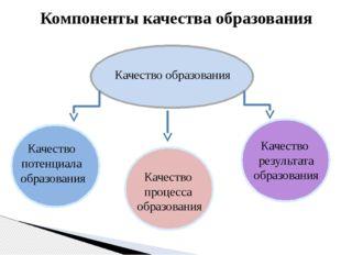Компоненты качества образования Качество образования Качество потенциала обра