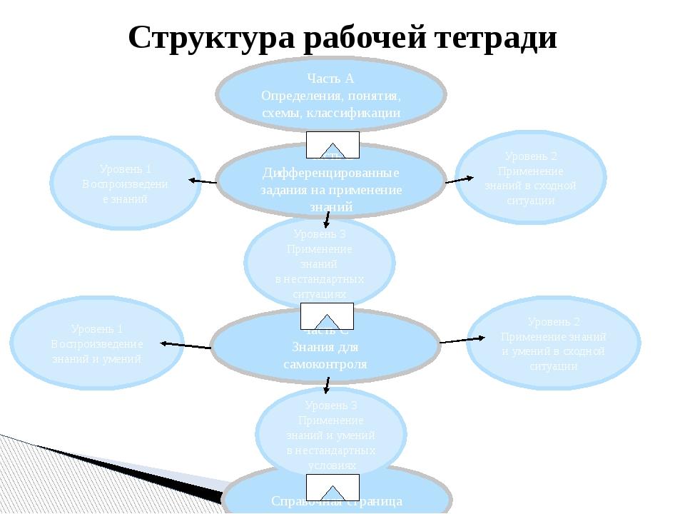 Уровень 2 Применение знаний и умений в сходной ситуации Уровень 1 Воспроизвед...