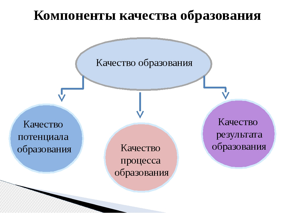 Компоненты качества образования Качество образования Качество потенциала обра...