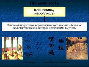 Клинопись, иероглифы Письменность Основной недостаток иероглифического письма