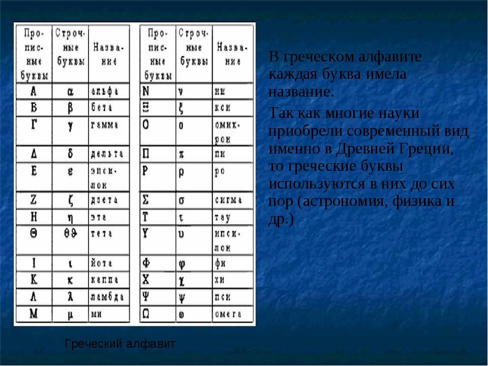В греческом алфавите каждая буква имела название. Так как многие науки приобр...