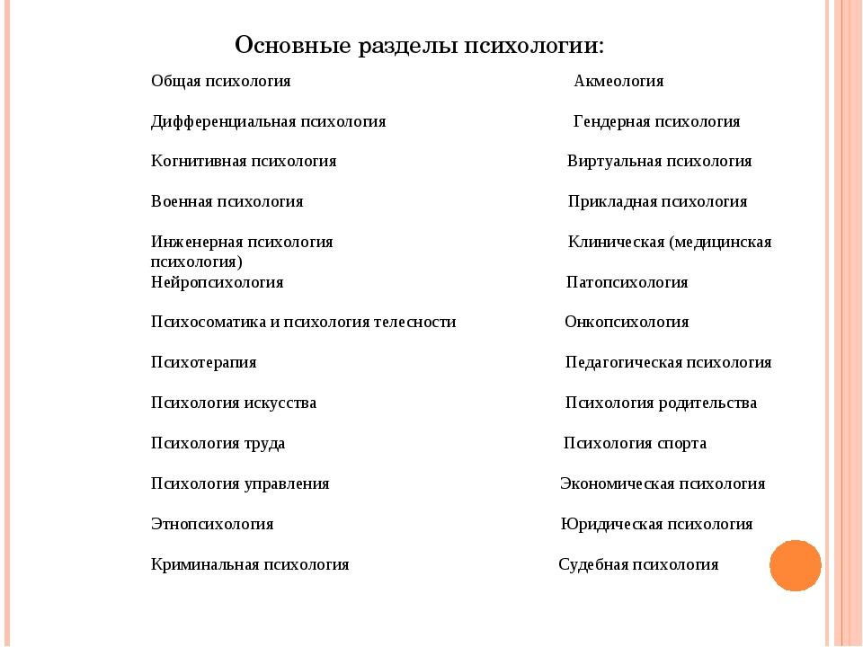 Основные разделы психологии: