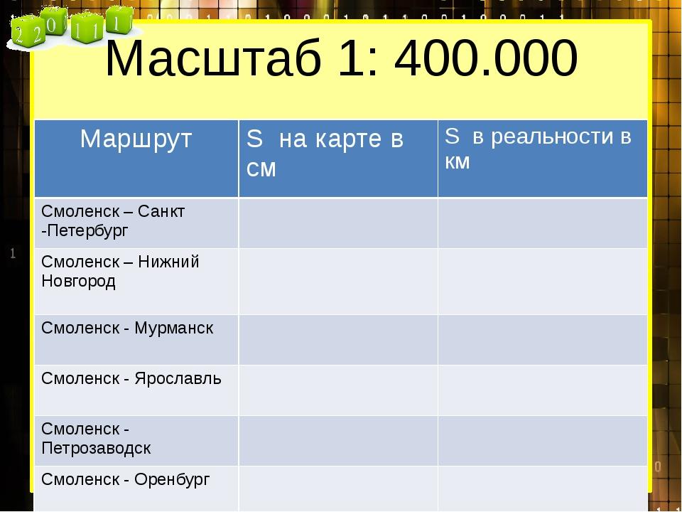 Масштаб 1: 400.000 Маршрут Sнакарте в см Sв реальности в км Смоленск – Санкт...