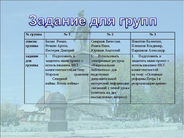 № группа№ 1№ 2№ 3 список группыБилан Роман, Речкин Артем, Пестерев Дмитр...