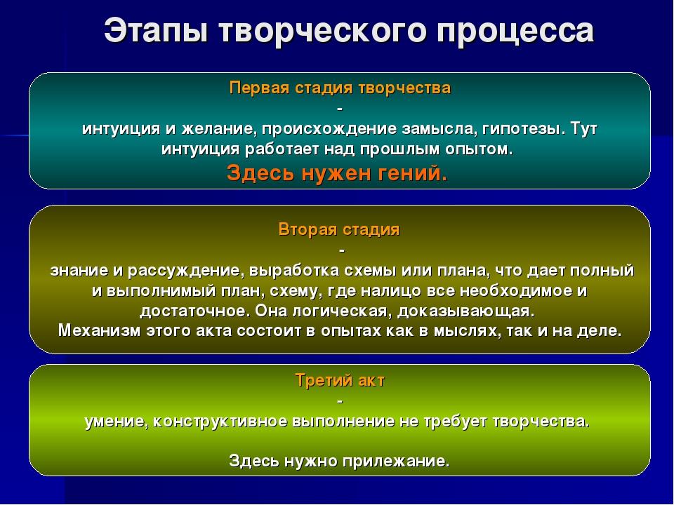 Этапы творческого процесса Вторая стадия - знание и рассуждение, выработка сх...