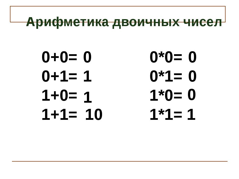 Арифметика двоичных чисел 0+0= 0+1= 1+0= 1+1= 0*0= 0*1= 1*0= 1*1= 0 10 0 0 0...