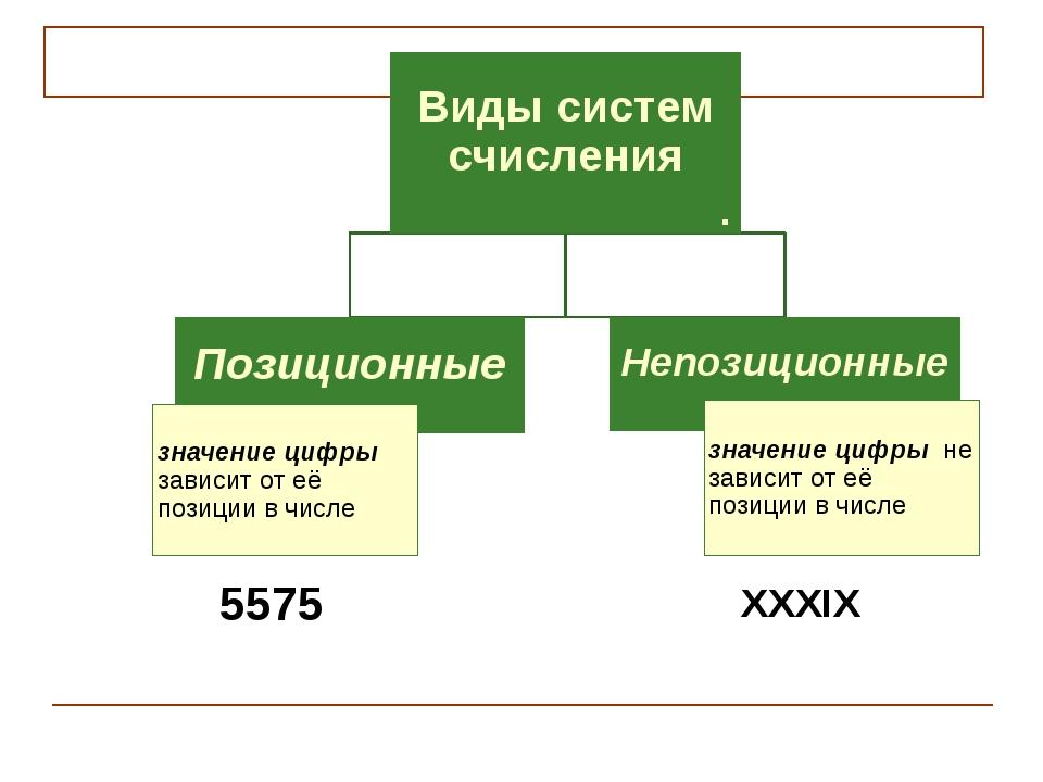 Виды систем счисления Позиционные значение цифры зависит от её позиции в числ...