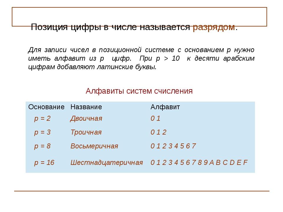 Алфавиты систем счисления Для записи чисел в позиционной системе с основанием...