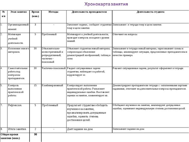 № п/пЭтап занятияВремя (мин.)Методы Деятельность преподавателяДеятельнос...