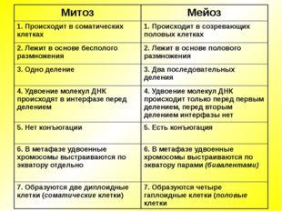 Митоз Мейоз 1. Происходит всоматическихклетках 1. Происходит всозревающих пол