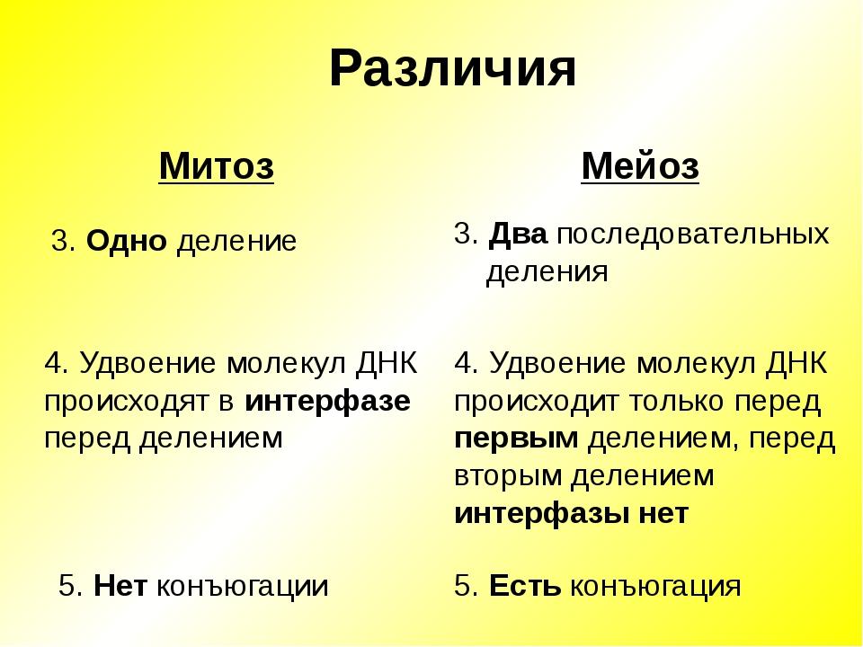 Различия Мейоз 3. Одно деление Митоз 3. Два последовательных деления 4. Удвое...