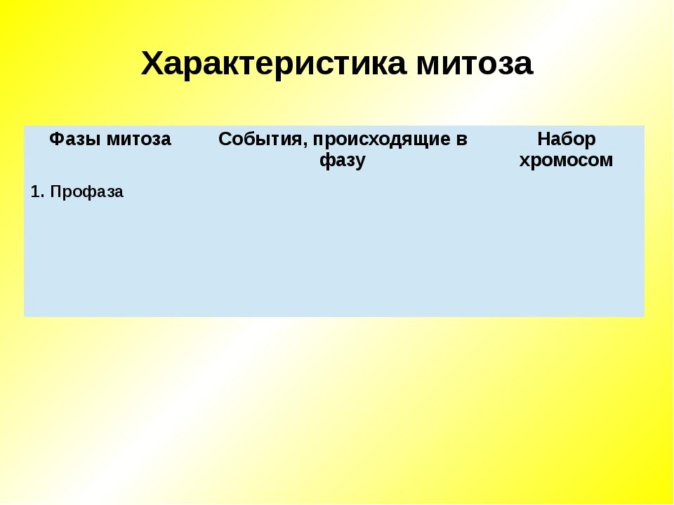Характеристика митоза Фазы митоза События,происходящие в фазу Набор хромосом...