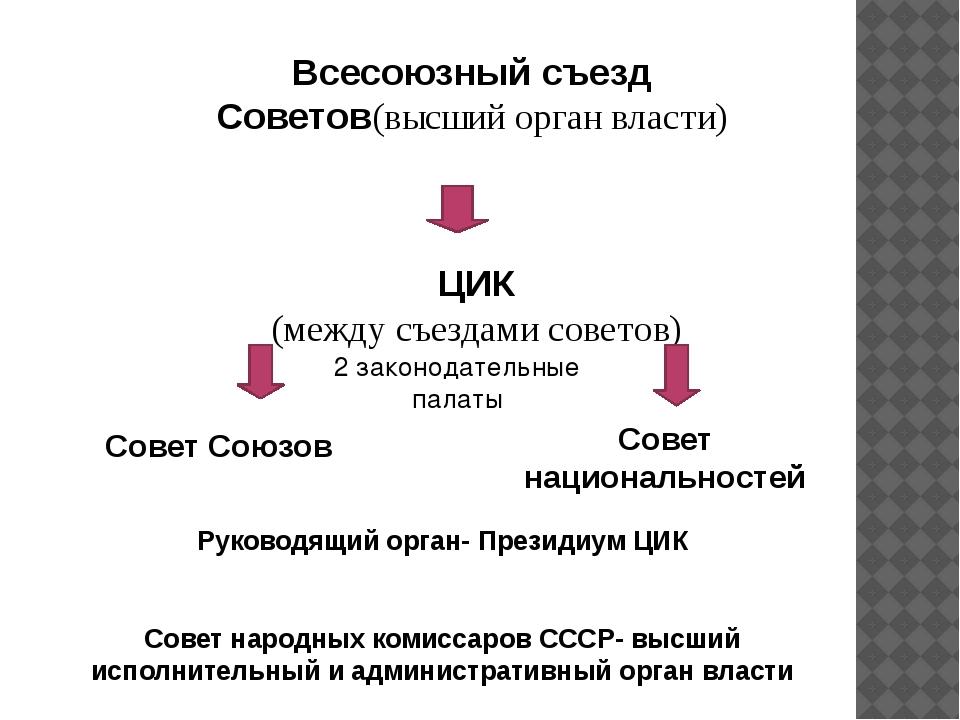 Всесоюзный съезд Советов(высший орган власти) ЦИК (между съездами советов) Со...