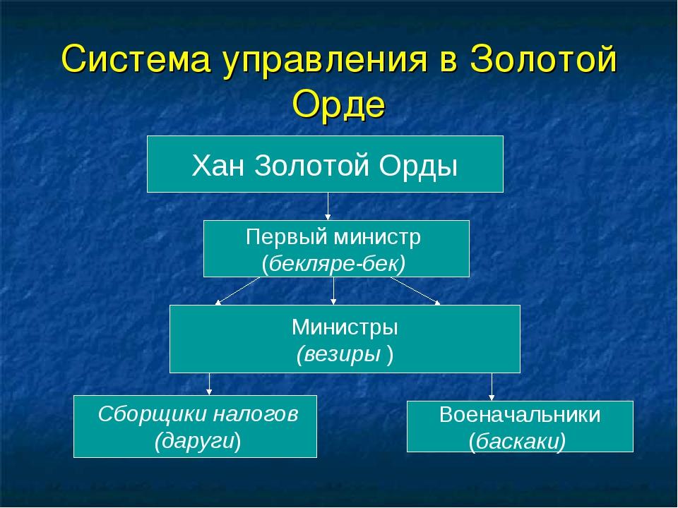 Система управления в Золотой Орде Хан Золотой Орды Первый министр (бекляре-бе...