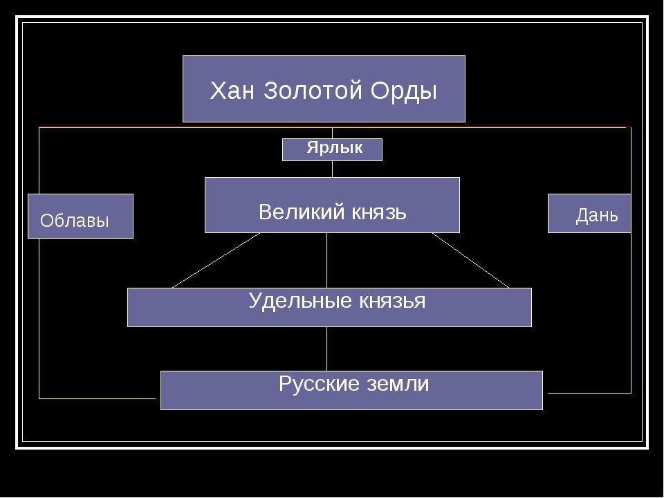 Хан Золотой Орды Облавы Дань Великий князь Удельные князья Русские земли Ярлык