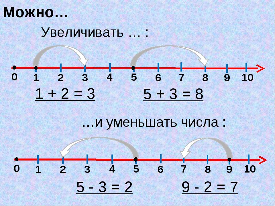 0 1 2 3 4 5 6 7 8 9 10 Увеличивать … : Можно… 1 + 2 = 3 5 + 3 = 8 …и уменьшат...