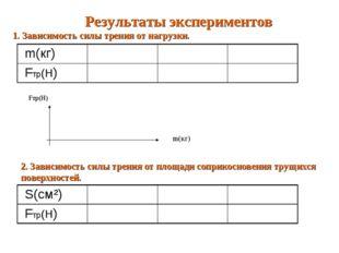 Результаты экспериментов 1. Зависимость силы трения от нагрузки. Fтр(Н) m(кг)