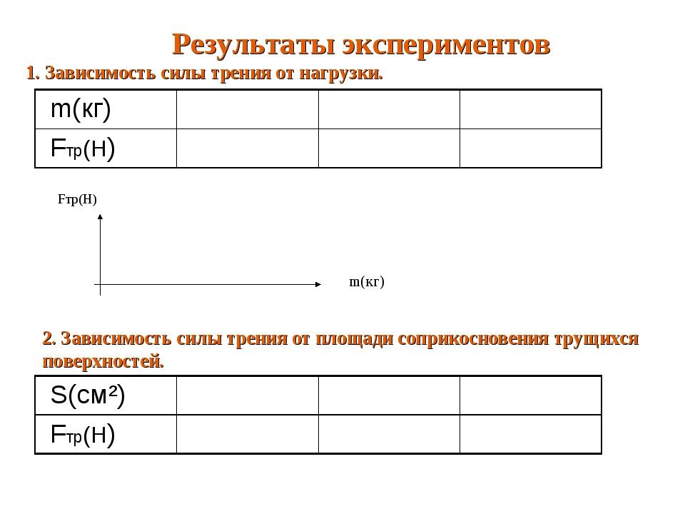 Результаты экспериментов 1. Зависимость силы трения от нагрузки. Fтр(Н) m(кг)...