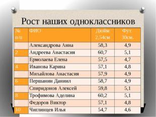 Рост наших одноклассников № п/п ФИО Дюйм 2,54см Фут 30см. 1 Александрова Анна