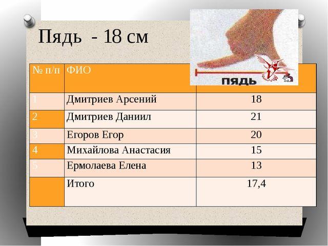 Пядь - 18 см № п/п ФИО Пядь 1 Дмитриев Арсений 18 2 Дмитриев Даниил 21 3 Егор...