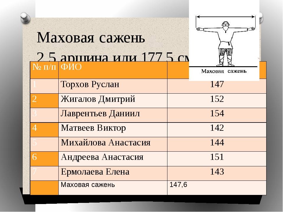 Маховая сажень 2,5 аршина или 177,5 см. № п/п ФИО 1 ТорховРуслан 147 2 Жигало...