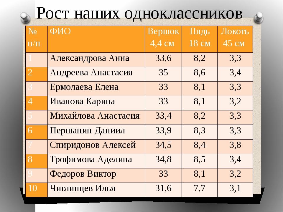 Рост наших одноклассников № п/п ФИО Вершок 4,4 см Пядь 18 см Локоть 45 см 1 А...