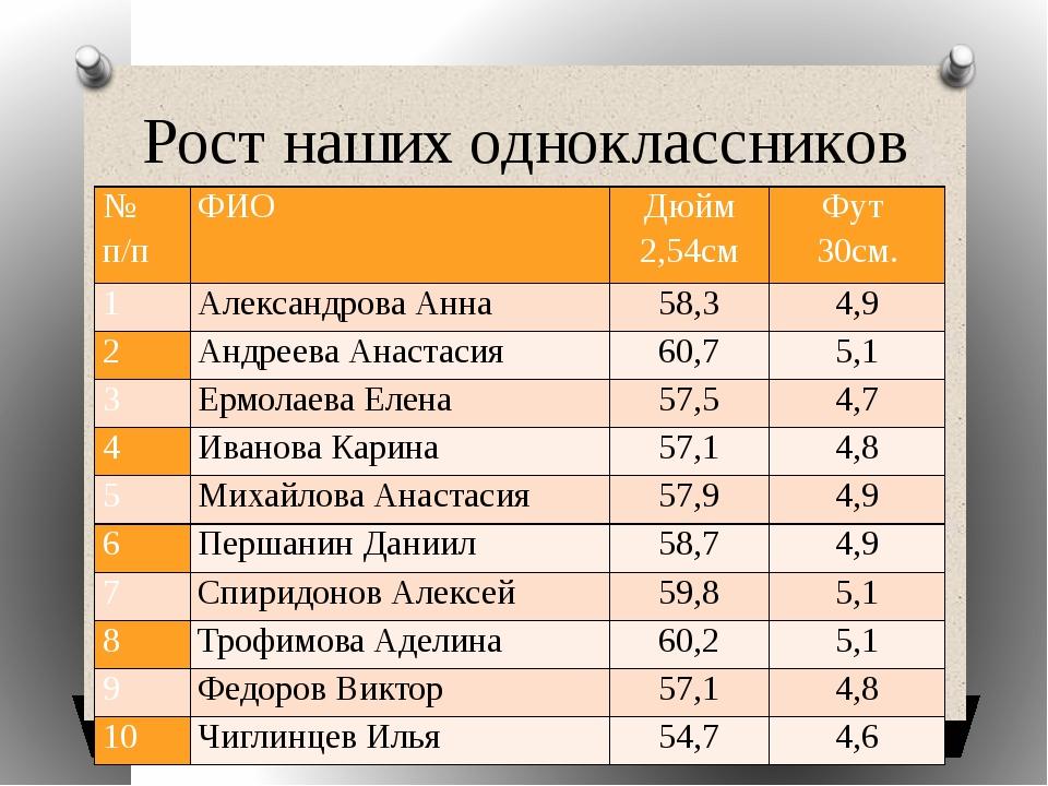 Рост наших одноклассников № п/п ФИО Дюйм 2,54см Фут 30см. 1 Александрова Анна...