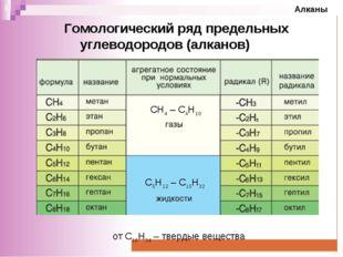 Гомологический ряд предельных углеводородов (алканов) СН4 – С4Н10 С5Н12 – С