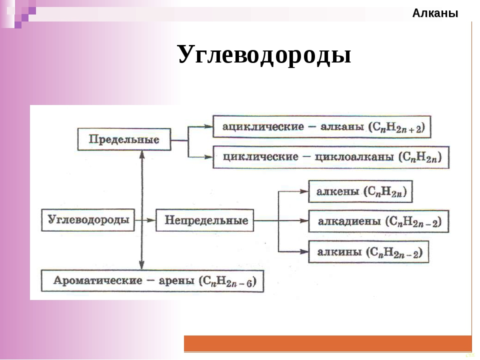 Углеводороды CEE Алканы