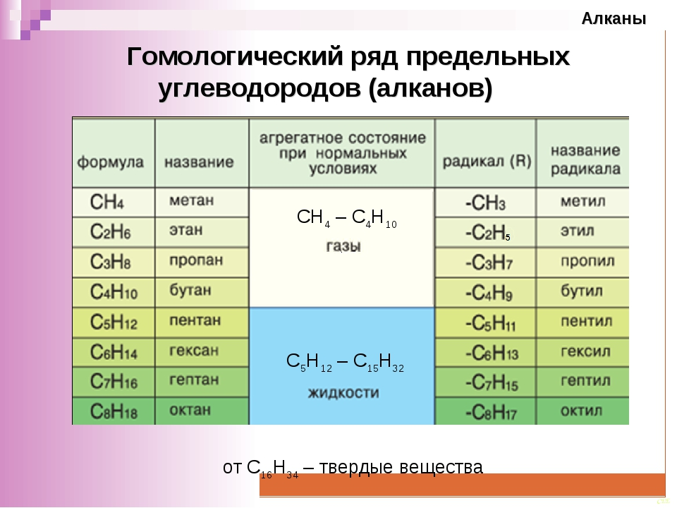 Гомологический ряд предельных углеводородов (алканов) СН4 – С4Н10 С5Н12 – С...