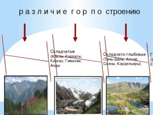 р а з л и ч и е г о р п о строению Складчатые (Альпы, Карпаты, Кавказ, Гимала