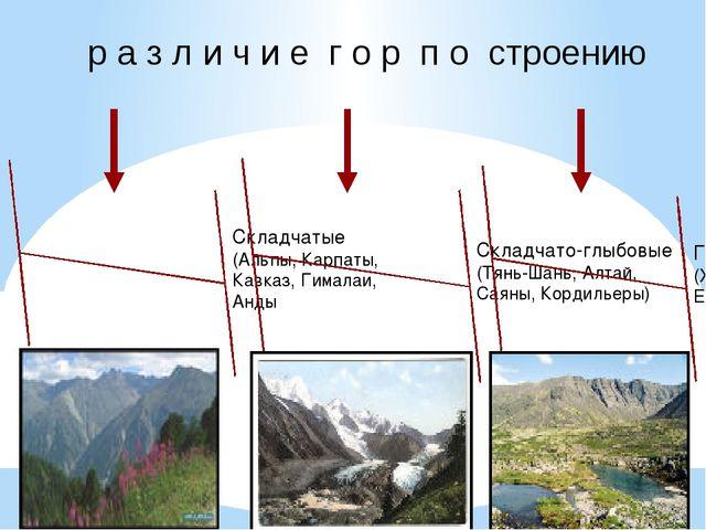 р а з л и ч и е г о р п о строению Складчатые (Альпы, Карпаты, Кавказ, Гимала...