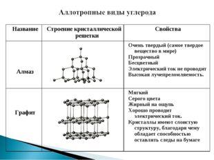 НазваниеСтроение кристаллической решеткиСвойства АлмазОчень твердый (само