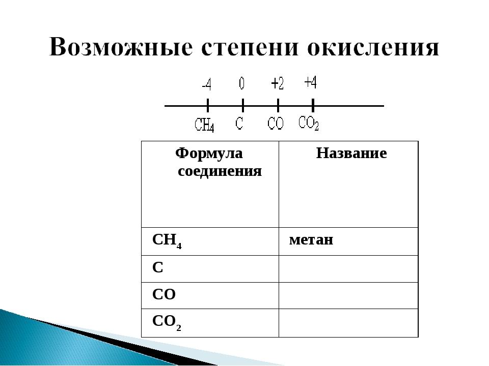 Формула соединенияНазвание CH4метан C CO CO2