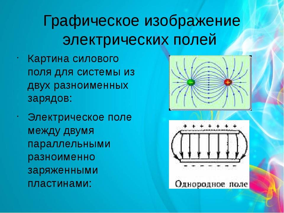 Графическое изображение электрических полей Картина силового поля для системы...