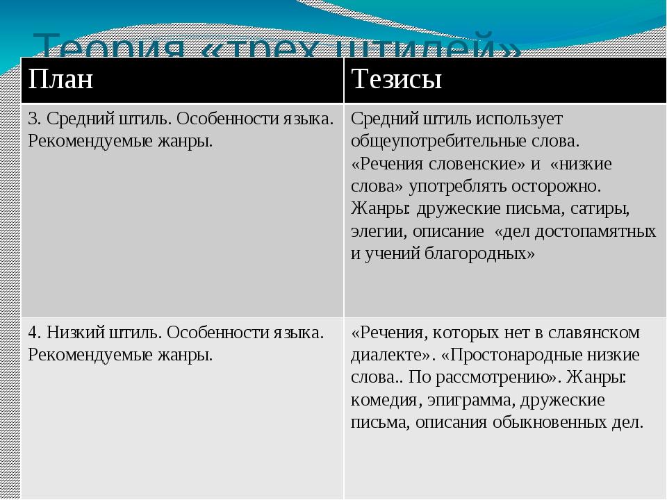 Теория «трех штилей» План Тезисы 3. Средний штиль. Особенности языка. Рекомен...