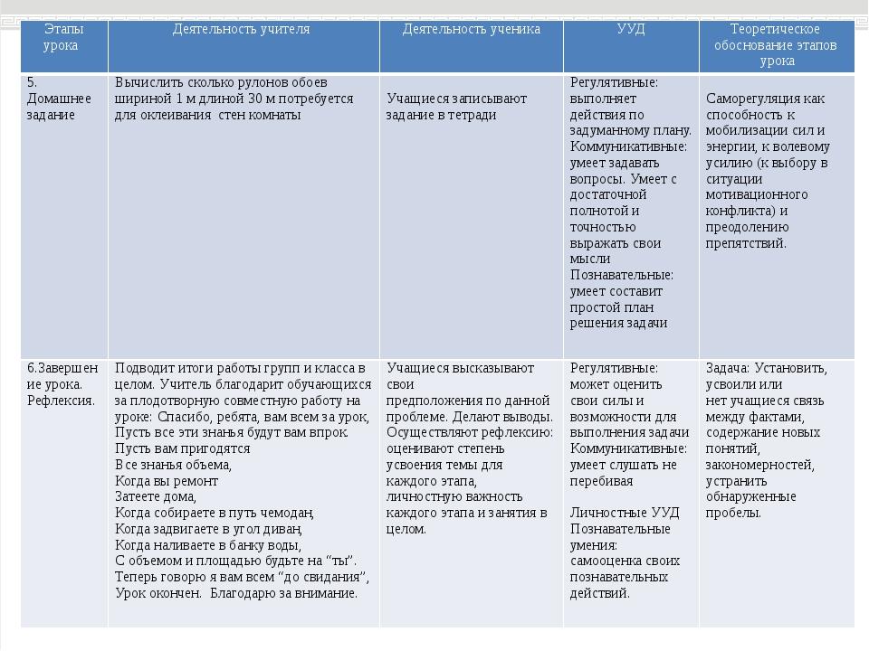 Этапы урока Деятельность учителя Деятельность ученика УУД Теоретическое обосн...