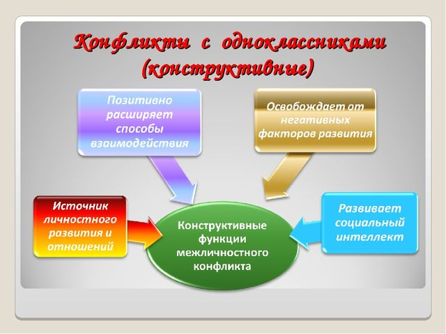 Конфликты с одноклассниками (конструктивные)