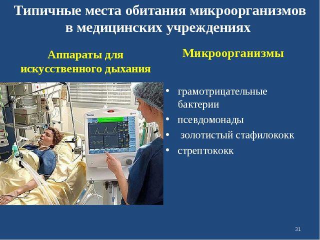 Типичные места обитания микроорганизмов в медицинских учреждениях Аппараты д...