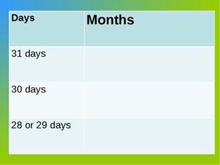 Days Months 31 days 30 days 28 or 29 days