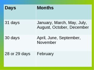Days Months 31 daysJanuary, March, May, July, August, October, December 30